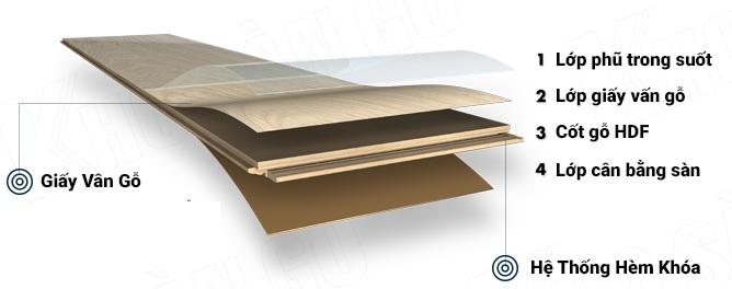 sàn gỗ công nghiệp, sàn nhựa, ốp nhựa, ốp gỗ
