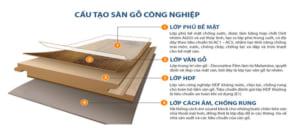 cấu tạo sàn gỗ công nghiệp Khánh Hoà